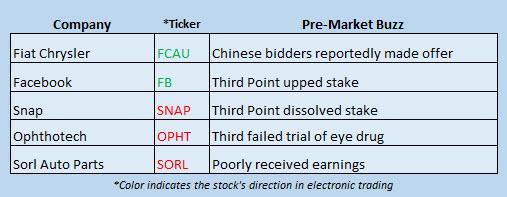 Buzz Stocks August 14