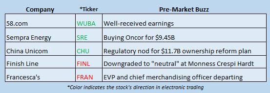 Buzz Stocks August 21