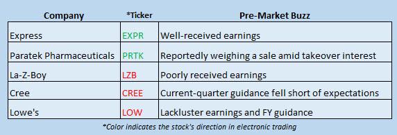 Buzz Stocks August 23