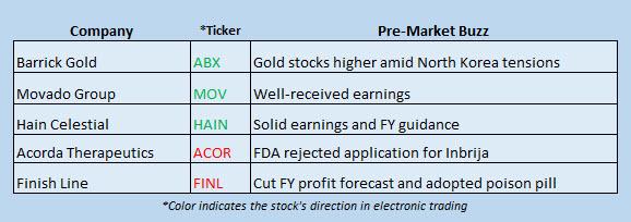 Buzz Stocks August 29