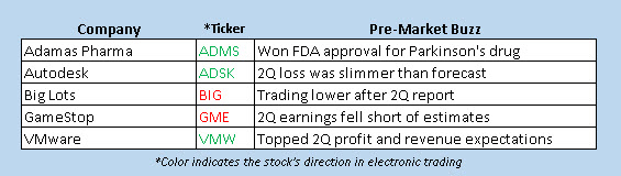 stocks in the news today