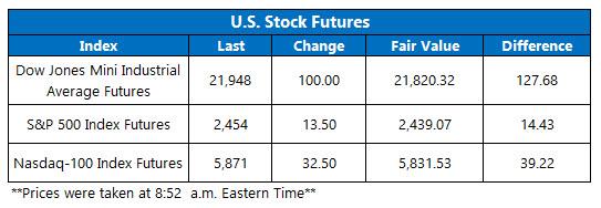 stock index futures august 14