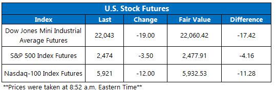 us stock index futures august 8
