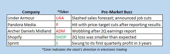 Buzz Stocks for Aug 1, 2017