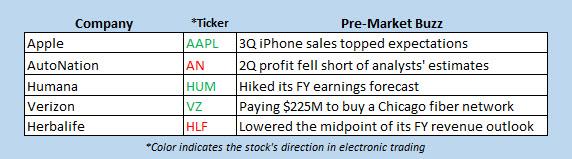 premarket stock movers