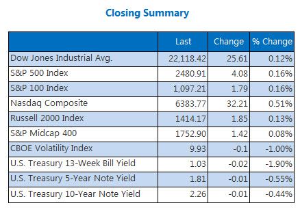 Closing Indexes Activity August 7