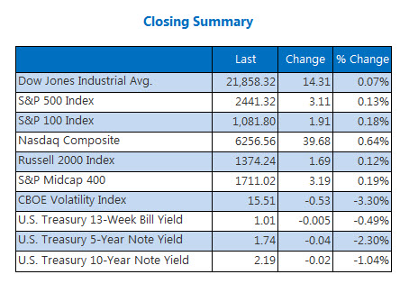 Closing Indexes Summary August 11