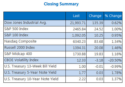 Closing Indexes Summary August 14
