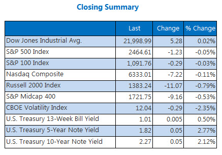 Closing Indexes Summary August 15