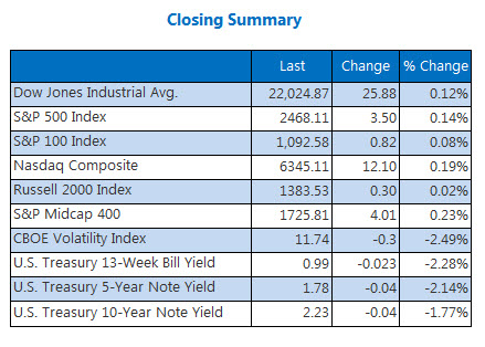 Closing Indexes Summary August 16