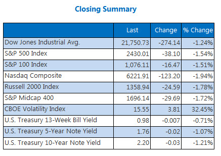 Closing Indexes Summary August 17