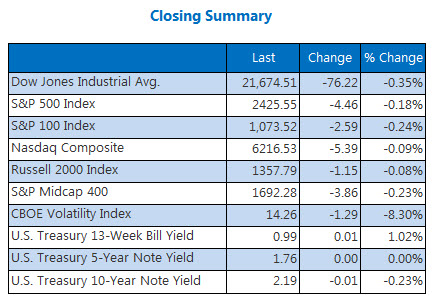 Closing Indexes Summary August 18