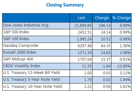 Closing indexes Summary August 22