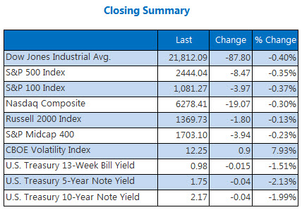 Closing Indexes Summary August 23