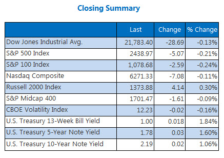 Closing Indexes Summary August 24