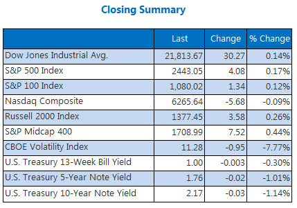 Closing Indexes Summary August 25
