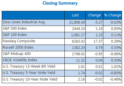 Closing Indexes Summary August 28
