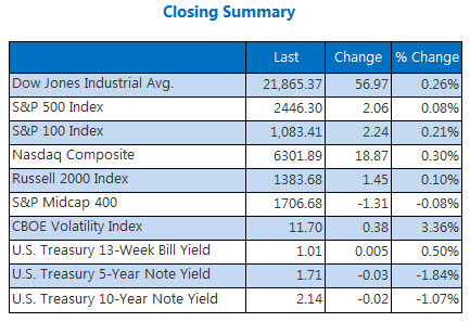 Closing Indexes Summary August 29
