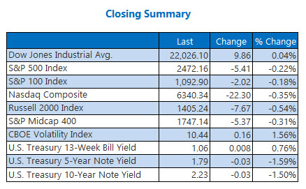 closing indexes summary august 3