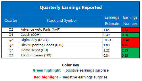 Corporate Earnings August 15