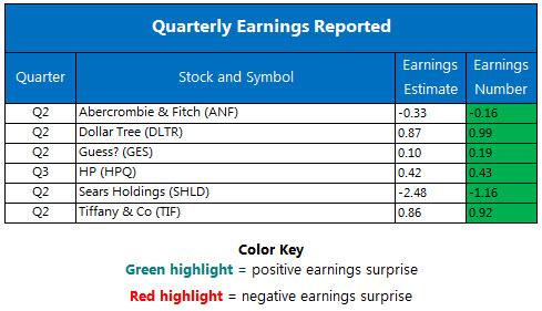 Corporate Earnings August 24