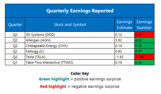 corporate earnings august 3