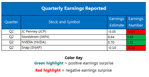 Corporate Earnings Chart August 11