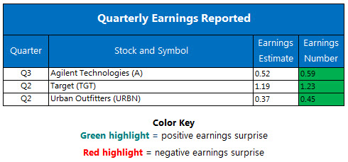 Corporate Earnings Chart August 16