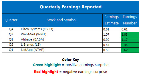 Corporate Earnings Chart August 17
