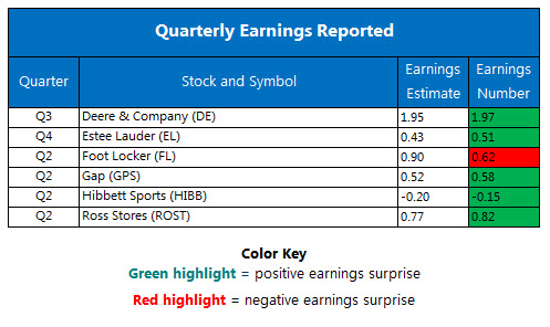 Corporate Earnings Chart August 18