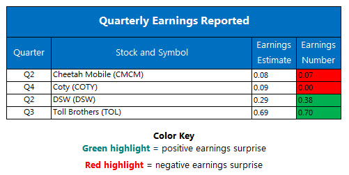 Corporate Earnings Chart August 22