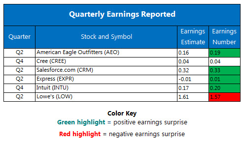 Corporate Earnings Chart August 23