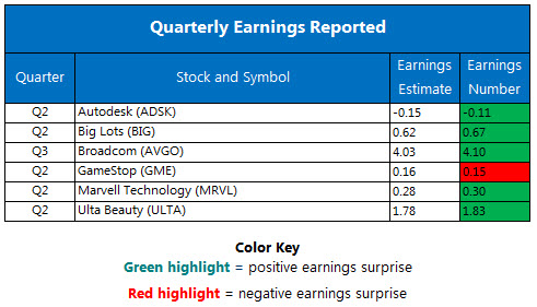 Corporate Earnings Chart August 25