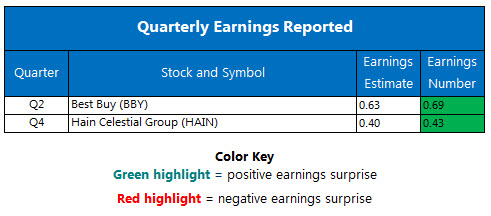 Corporate Earnings Chart August 29
