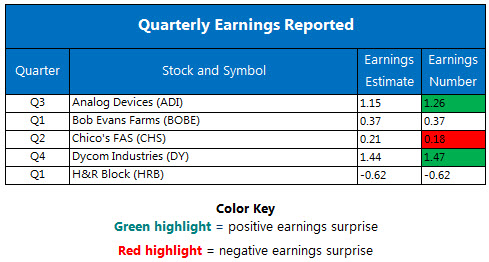 Corporate Earnings Chart August 30