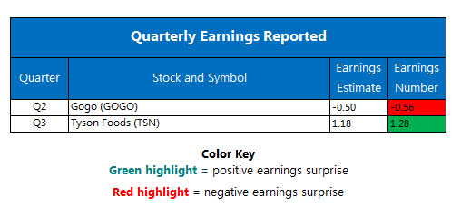 Corporate Earnings Chart August 7