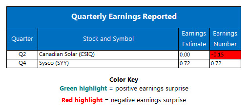 Corporate Earnings Report August 14