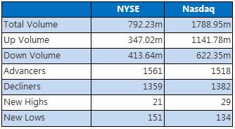 NYSE & Nasdaq August 11