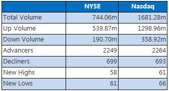 NYSE & Nasdaq August 14