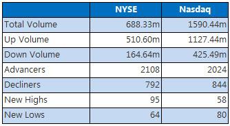 NYSE & Nasdaq August 22