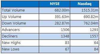 NYSE & Nasdaq August 23