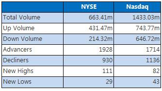 NYSE & Nasdaq August 25