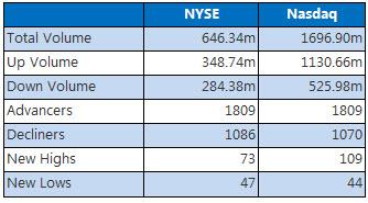 NYSE & Nasdaq August 30