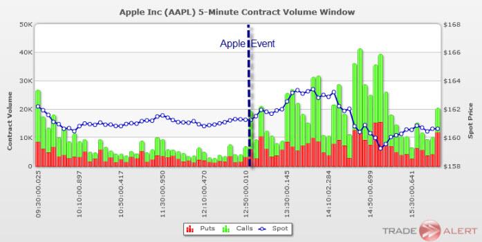 apple options volume september 12