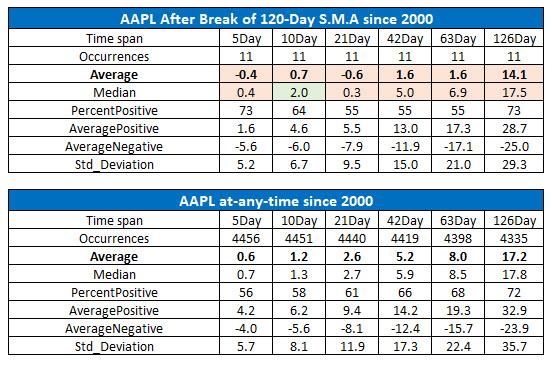 bearish AAPL stock signal