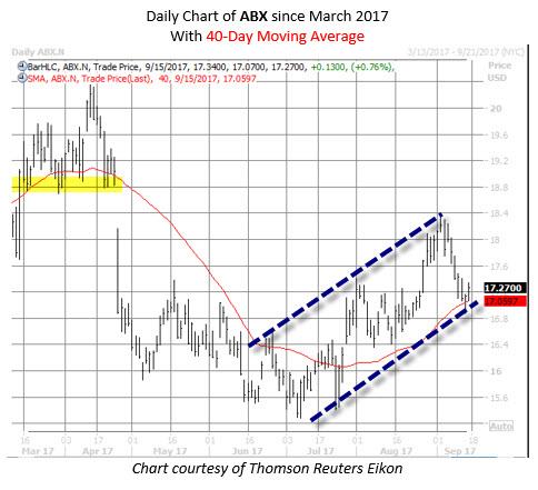barrick gold stock chart