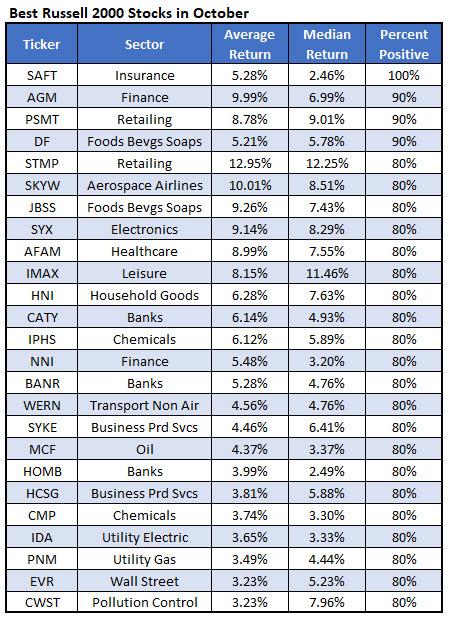 best RUT stocks October