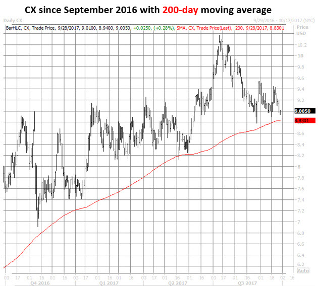 CX Since 2016 With 200-Day Moving Average