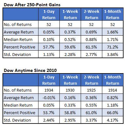dow returns since 2010