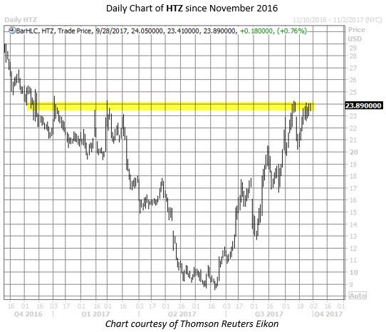 hertz global stock chart